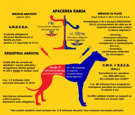 MEDICII VETERINARI REVOLTAȚI DE ABUZURILE SISTEMULUI DIN ROMÂNIA